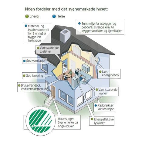 Svanemerket hus modell