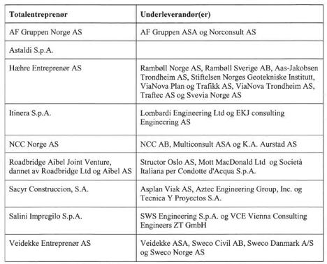 Entreprenører Nye Veier