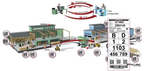 Digital samhandling mellom Byggeplass og vareleverandører