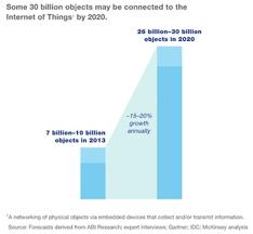 IoT - graf - alt blir tilkoblet (002)