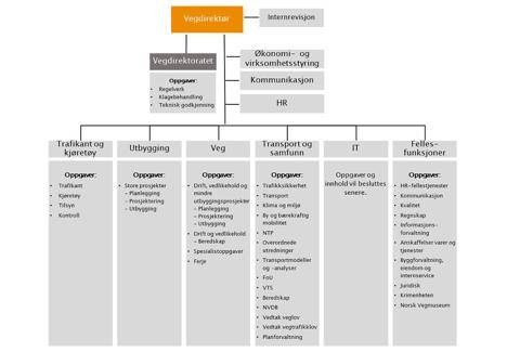 Organisasjonskart SVV