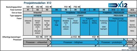 CODEX X12 Prosjektmodellen X12 med Prosesser (txt)