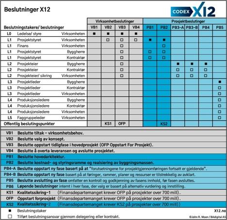 CODEX X12 Beslutninger X12