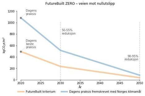 Futurebuilt figur